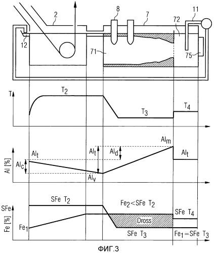 Способ цинкования погружением стальной полосы
