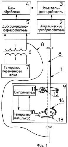 Способ определения уровня жидкости и поплавковый магнитострикционный уровнемер для его осуществления