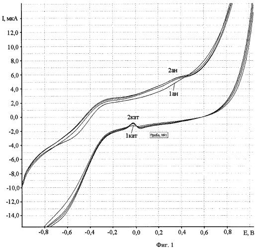 Способ определения цистеина в водных растворах методом циклической вольтамперометрии на графитовом электроде, модифицированном коллоидными частицами золота