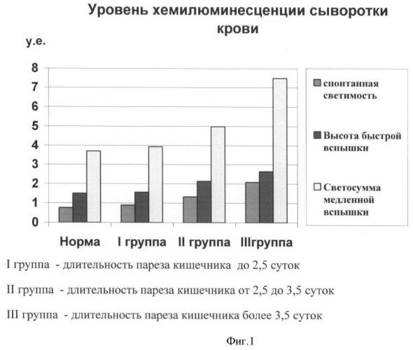 Способ прогнозирования длительности послеоперационного пареза кишечника при острой кишечной непроходимости