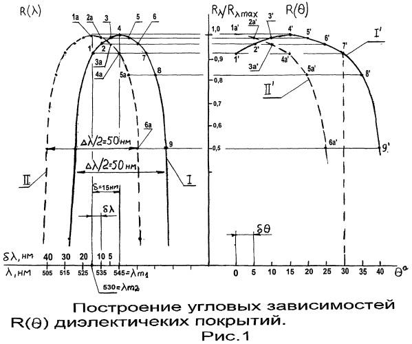 Противолазерный защитный светофильтр