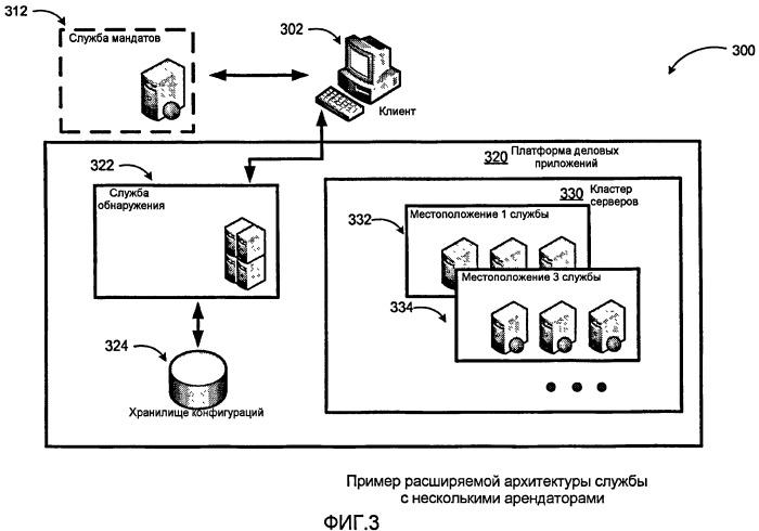 Структура расширяемой и программируемой службы с несколькими арендаторами