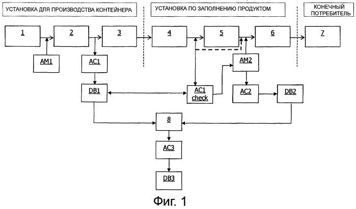 Способ аутентификации продукта в контейнере и соответствующий способ для проверки аутентичности продукта и его контейнера