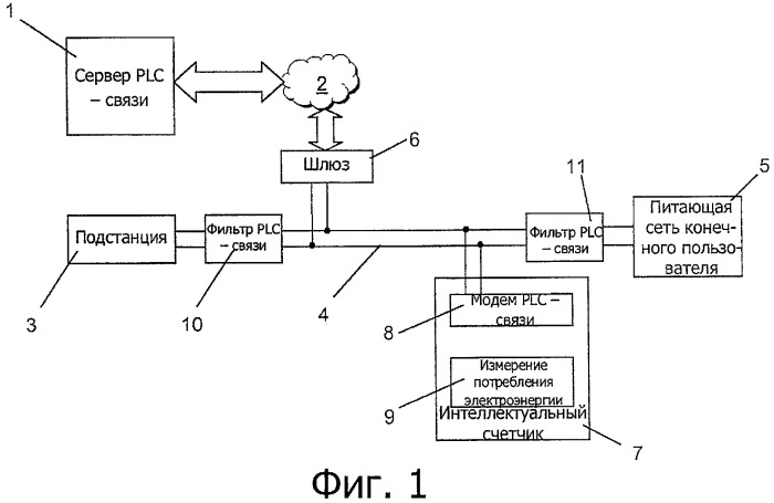 Система связи по распределительным линиям электропередачи