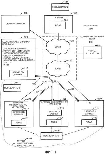 Способы доступа к удаленным данным для портативных устройств