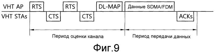 Множественный доступ с пространственным разделением и оценка канала для беспроводной локальной сети