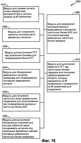 Применение набора фильтров в адаптивном канальном ретрансляторе, использующем адаптивные антенные решетки