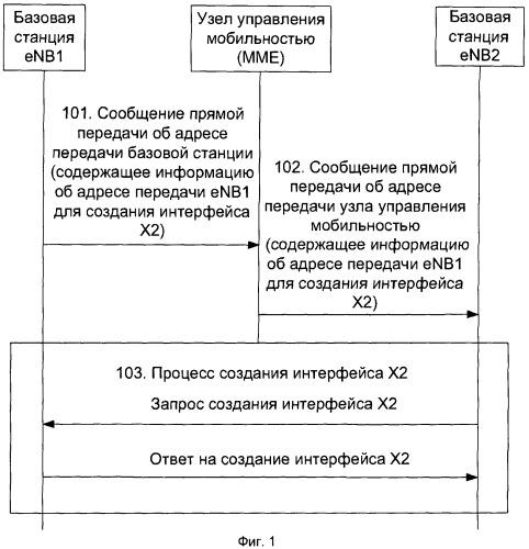 Способ и устройство получения адреса передачи интерфейса x2 базовой станции в системе lte