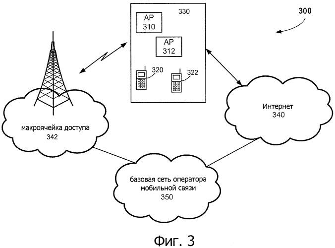 Способ и система для обслуживания терминалов доступа, закрепленных на базовой станции точки доступа