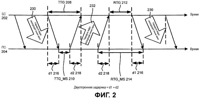 Способы и устройство для измерения двусторонней задержки в мобильной станции