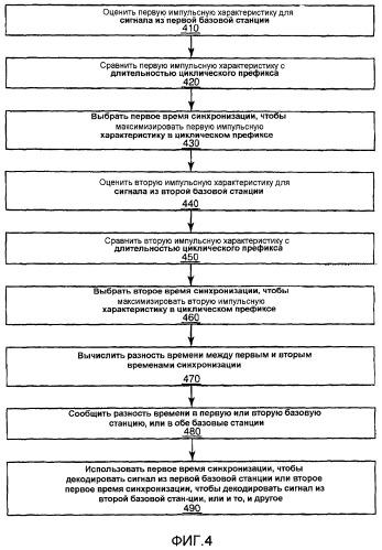 Измерения разности времени синхронизации в системах ofdm