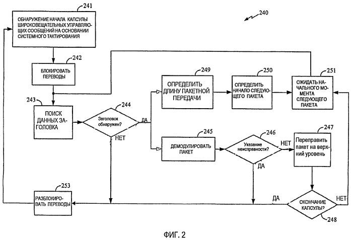 Способ и устройство для управления работой терминала доступа в системе связи
