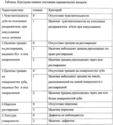 Способ оценки состояния керамических вкладок