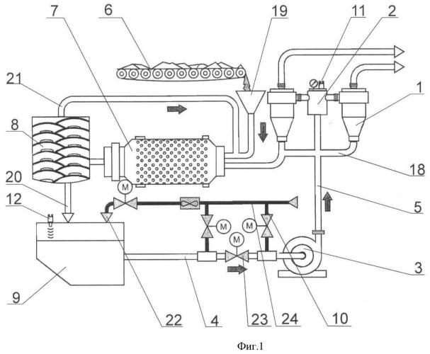 Технологический комплекс системы разделения суспензий руд