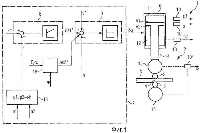 Регулирующее устройство для клети прокатного стана и соответствующие этому объекты