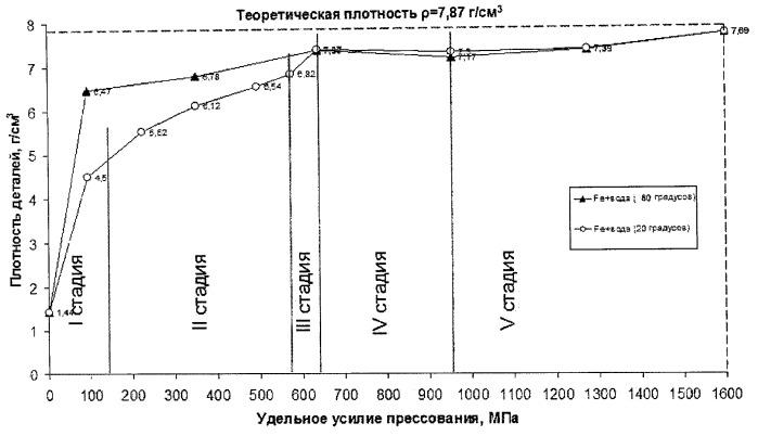 Способ прессования высокоплотных заготовок и деталей из увлажненного металлического порошка при температурном воздействии