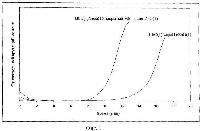 Наноразмерные оксиды и сульфиды переходных материалов с неполярным покрытием