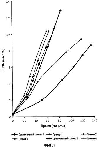Способ жидкофазного окисления этилбензола до гидроперекиси этилбензола