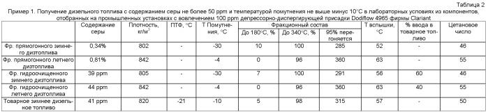 Способ получения зимнего дизельного топлива евро