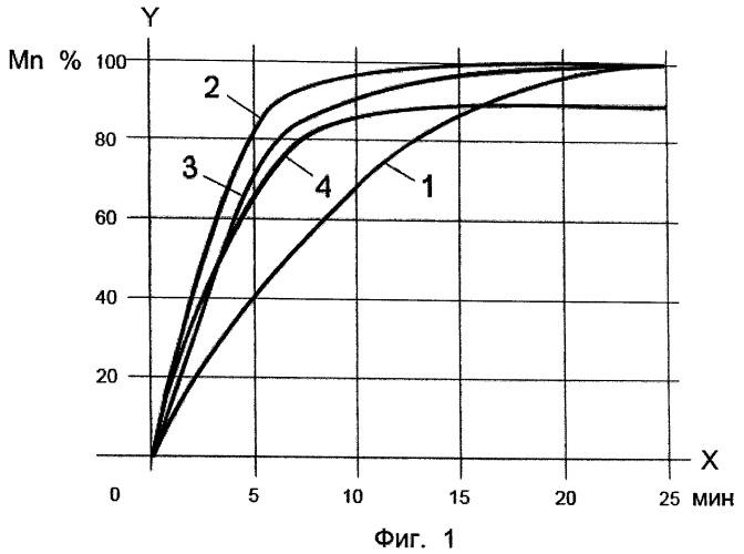 Лигатура на основе алюминия для легирования металлов и сплавов металлов марганцем, способ получения лигатуры и ее использование