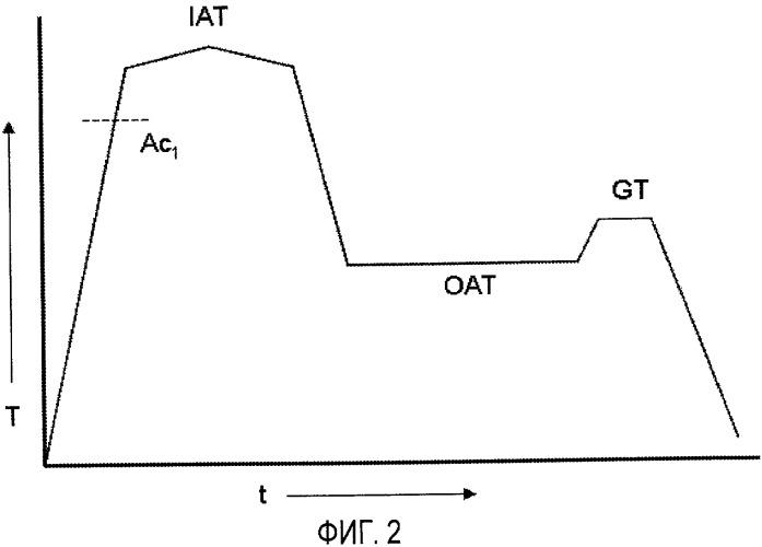 Холоднокатаная и полученная с непрерывным отжигом полоса высокопрочной стали и способ производства упомянутой стали
