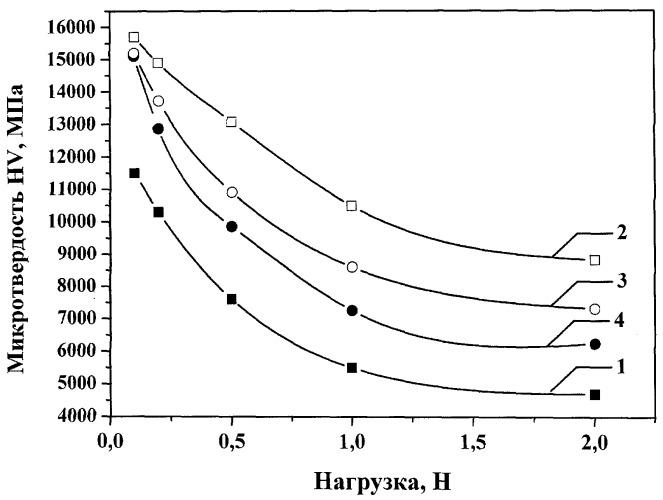 Способ упрочнения поверхности изделий из титановых сплавов