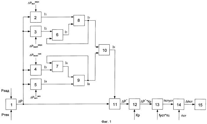 Способ управления активной мощностью электростанции