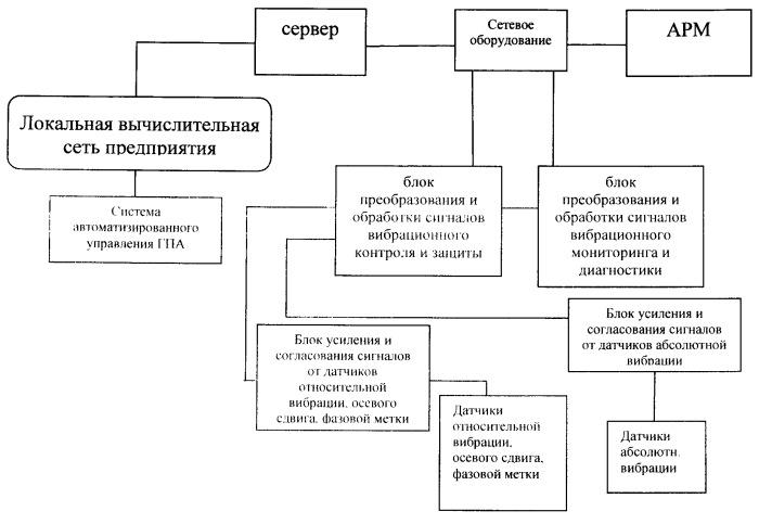 Система вибрационного контроля, защиты и диагностики технического состояния технологического оборудования