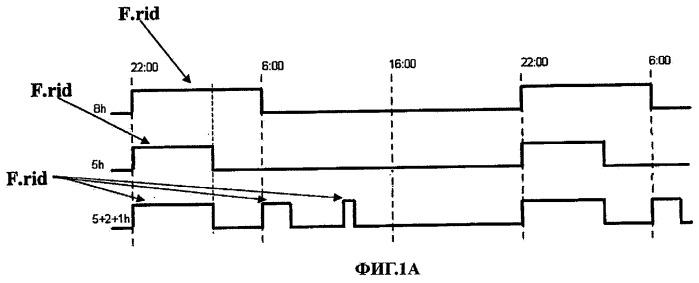 Способ оптимизации регулирования температуры воды в водонагревателе с тепловым аккумулятором