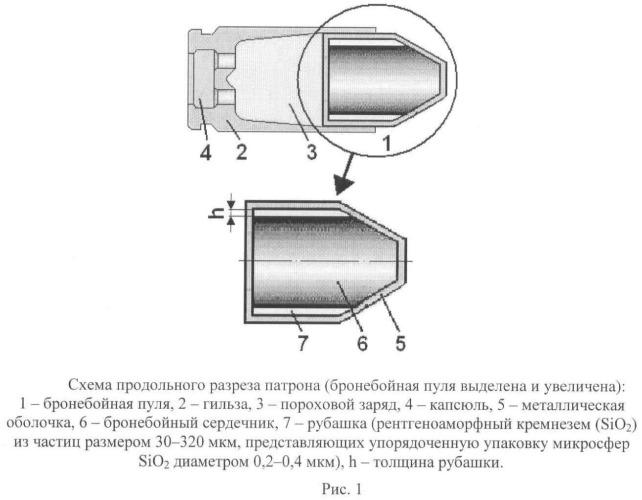 Бронебойная пуля