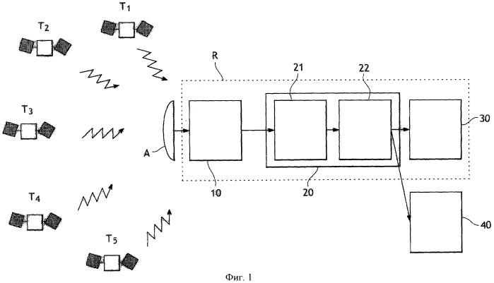 Способ и система контроля целостности измерений в навигационной системе