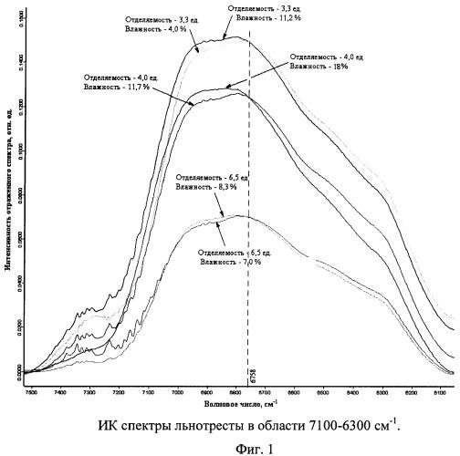 Способ измерения отделяемости льняной тресты