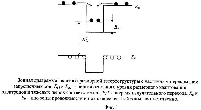 Способ определения профиля распределения концентрации носителей заряда в полупроводниковой квантово-размерной структуре