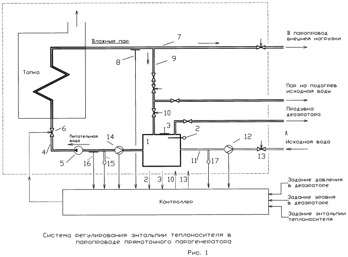 Система регулирования энтальпии теплоносителя в паропроводе прямоточного парогенератора влажного пара