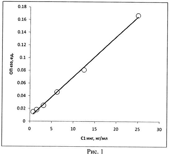 Способ и набор для иммуноферментного количественного определения с1 ингибитора комплемента человека