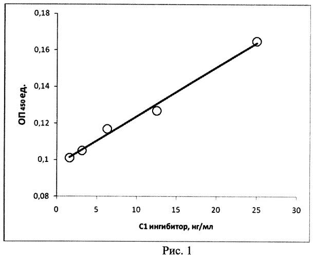 Способ и набор для иммуноферментного определения активности c1 ингибитора, проявляемой в обоих путях активации комплемента