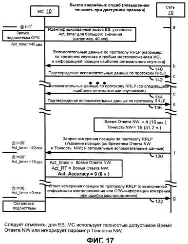 Динамическая обработка запроса позиции измерения в мобильной радиосети