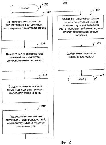 Двухпроходное хеш извлечение текстовых строк