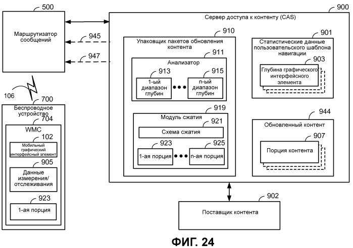 Устройство и способы для оптимизации транспортировки для доставки контента графических интерфейсных элементов