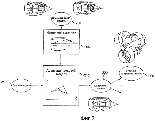 Способ и устройства обеспечения моделирования трехмерных объектов