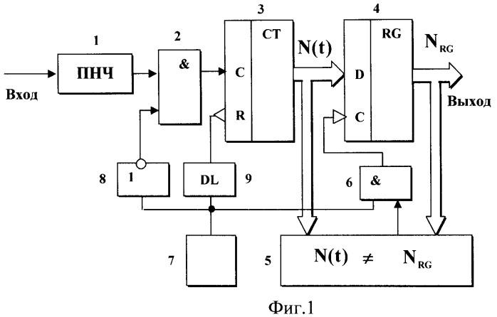 Интегрирующий число-импульсный аналого-цифровой преобразователь