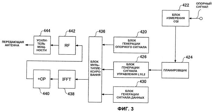 Базовая станция, пользовательское устройство и способ передачи сигнала, используемый в системе мобильной связи