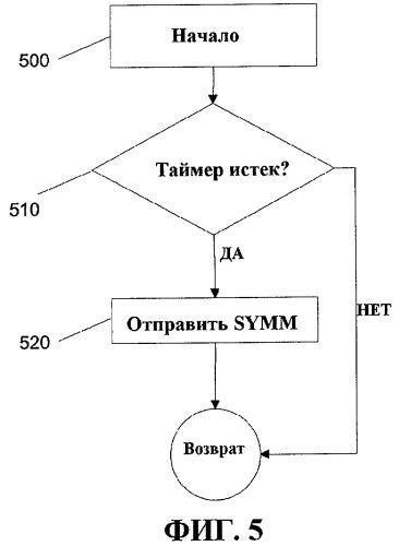 Способ оптимизации каналов связи ближнего радиуса действий