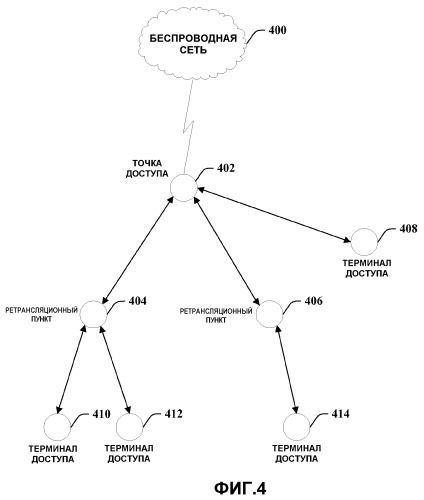 Устройство и способ для планирования по множеству транзитных сетевых сегментов