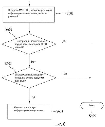 Схема передачи сигналов для эффективного управления общим расширенным выделенным каналом
