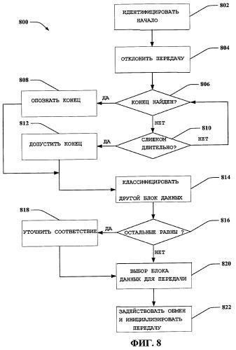 Управление с приоритетами протокольным блоком данных