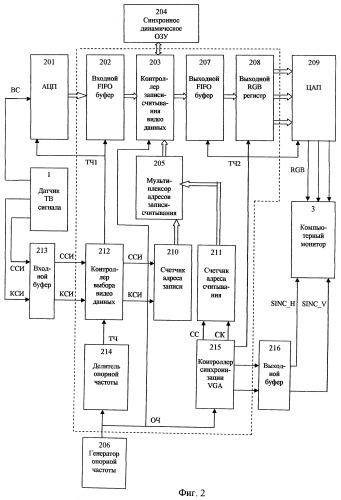 Устройство и способ отображения телевизионной видеоинформации на экране компьютерного монитора