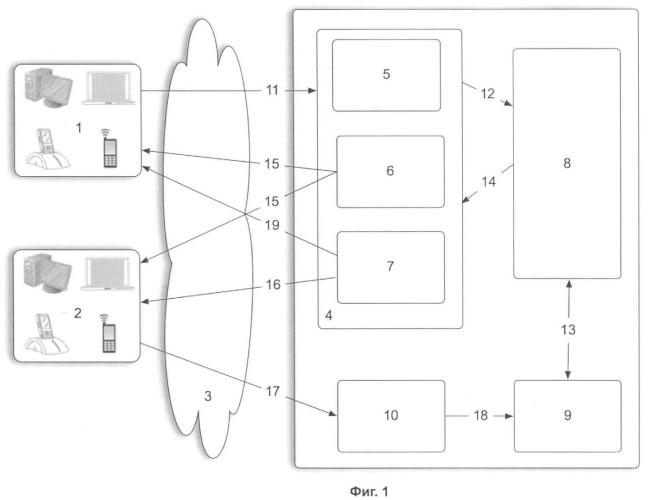 Способ маршрутизации соединений и система для его осуществления