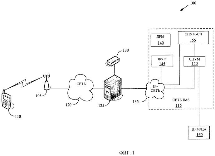 Способ аутентификации мобильных устройств, подключенных к фемтосоте, действующей согласно многостанционному доступу с кодовым разделением каналов