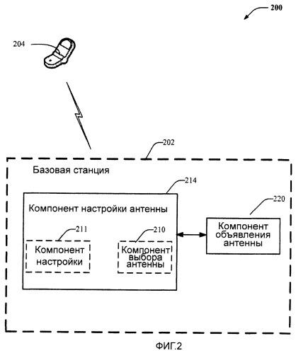 Способы и устройство для адаптации количества объявленных портов передающей антенны
